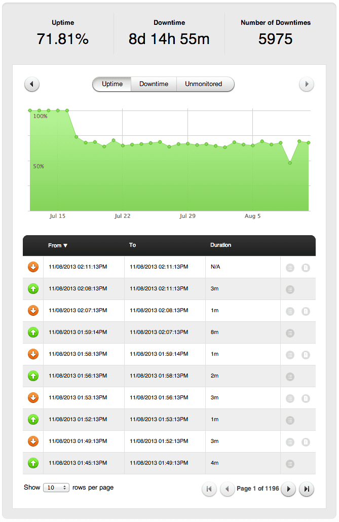 Photo a Pingdom report showing excessive downtime